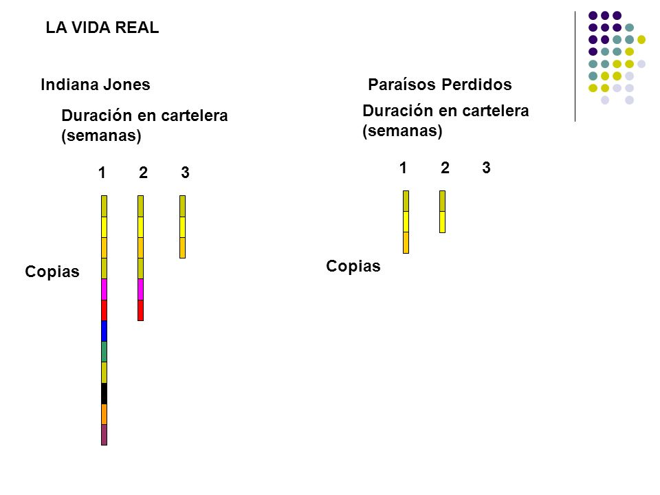 Indiana Jones LA VIDA REAL Paraísos Perdidos Copias Duración en cartelera (semanas) 123 Copias Duración en cartelera (semanas) 123