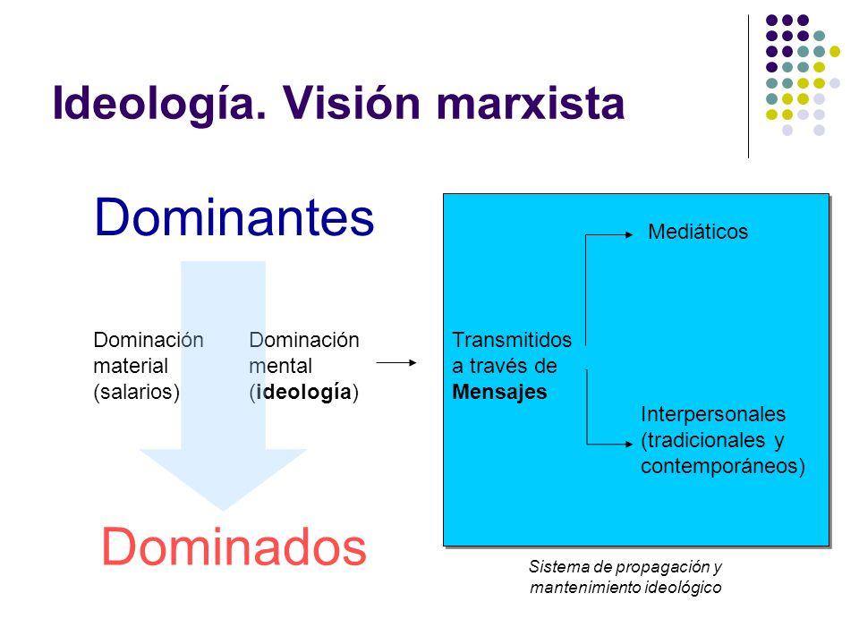 Ideología. Visión marxista Dominantes Dominados Dominación material (salarios) Dominación mental (ideología) Transmitidos a través de Mensajes Interpe