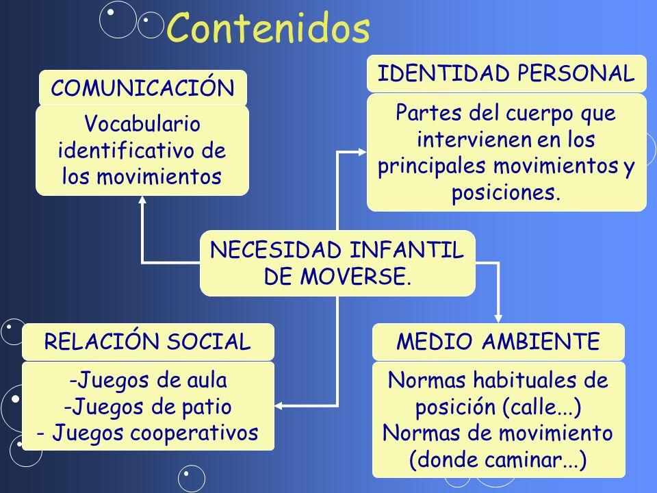 NECESIDAD INFANTIL DE MOVERSE. COMUNICACIÓN Vocabulario identificativo de los movimientos IDENTIDAD PERSONAL Partes del cuerpo que intervienen en los