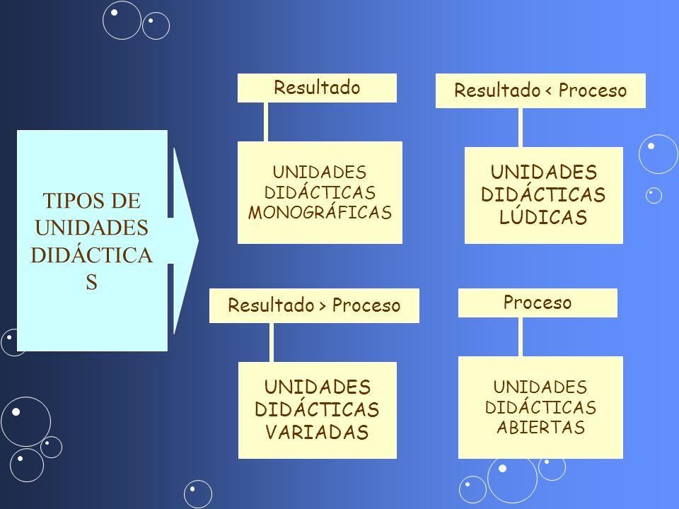 Resultado UNIDADES DIDÁCTICAS MONOGRÁFICAS Resultado > Proceso UNIDADES DIDÁCTICAS VARIADAS Resultado < Proceso UNIDADES DIDÁCTICAS LÚDICAS Proceso UN