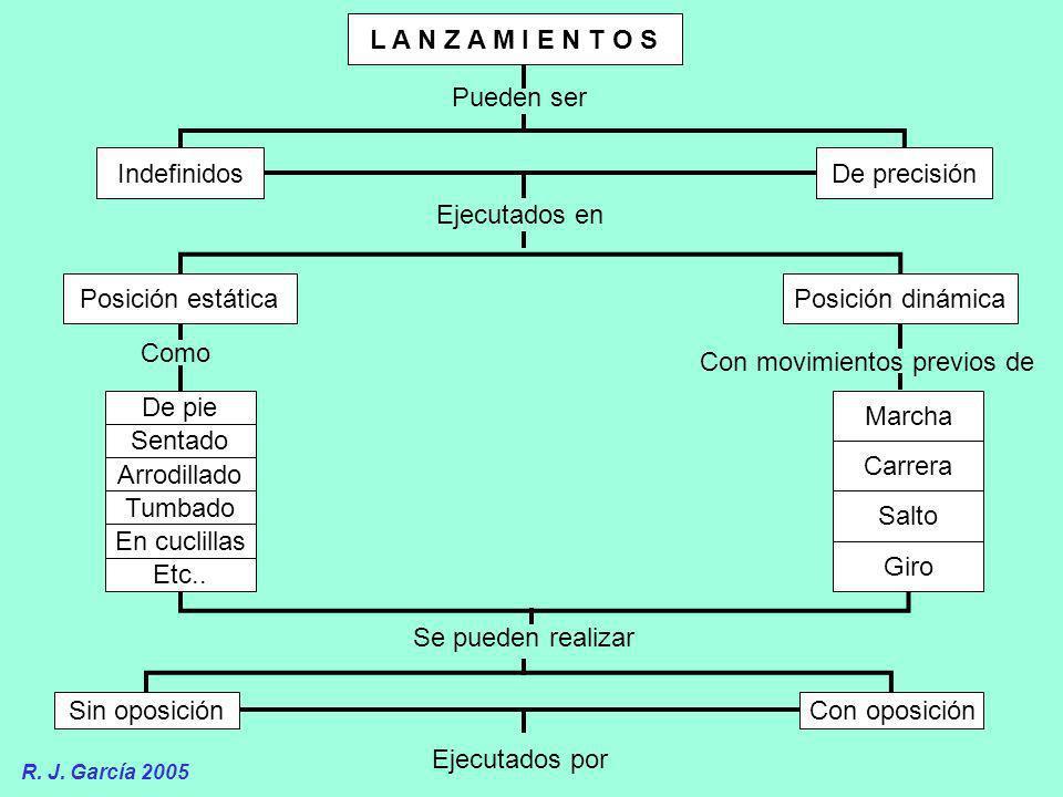 L A N Z A M I E N T O S Pueden ser IndefinidosDe precisión Ejecutados en Posición estáticaPosición dinámica Como Con movimientos previos de De pie Sen