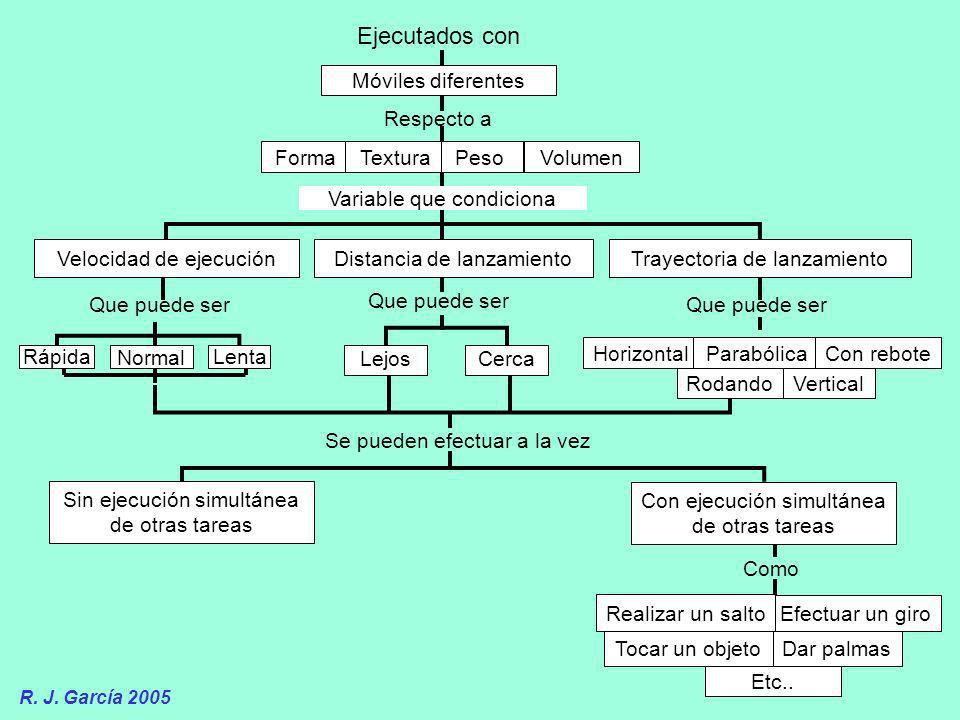 R. J. García 2005 Tocar un objetoDar palmas Ejecutados con Respecto a Velocidad de ejecución Trayectoria de lanzamiento Que puede ser Móviles diferent