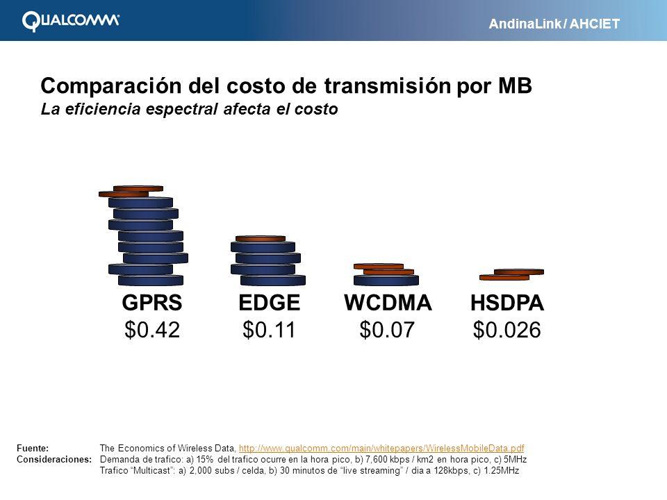 AndinaLink / AHCIET Comparación del costo de transmisión por MB La eficiencia espectral afecta el costo GPRS $0.42 EDGE $0.11 WCDMA $0.07 HSDPA $0.026