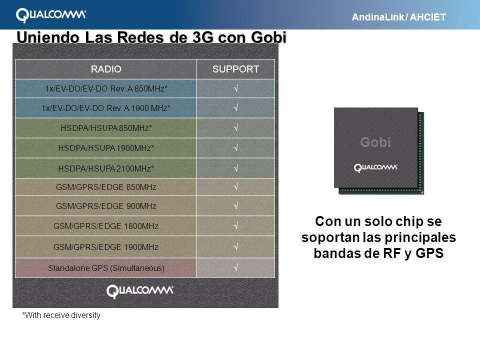 AndinaLink / AHCIET Uniendo Las Redes de 3G con Gobi RADIOSUPPORT 1x/EV-DO/EV-DO Rev. A 850MHz* 1x/EV-DO/EV-DO Rev. A 1900 MHz* HSDPA/HSUPA 850MHz* HS