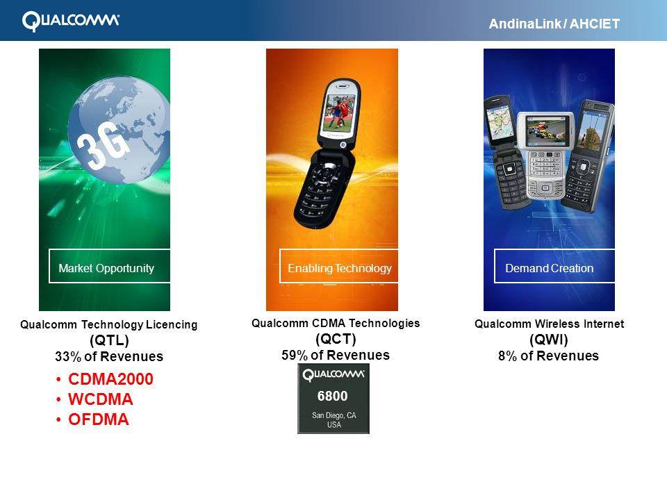 AndinaLink / AHCIET Por ejemplo: NOKIA Regalía estándar: < 5% del costo de un teléfono CDMA / WCDMA Regalía estándar: < 5% del costo de un teléfono CDMA / WCDMA Aproximadamente 90% de nuestras regalías surgen de venta de teléfonos Mas de 140 empresas usan los patentes de QUALCOMM...