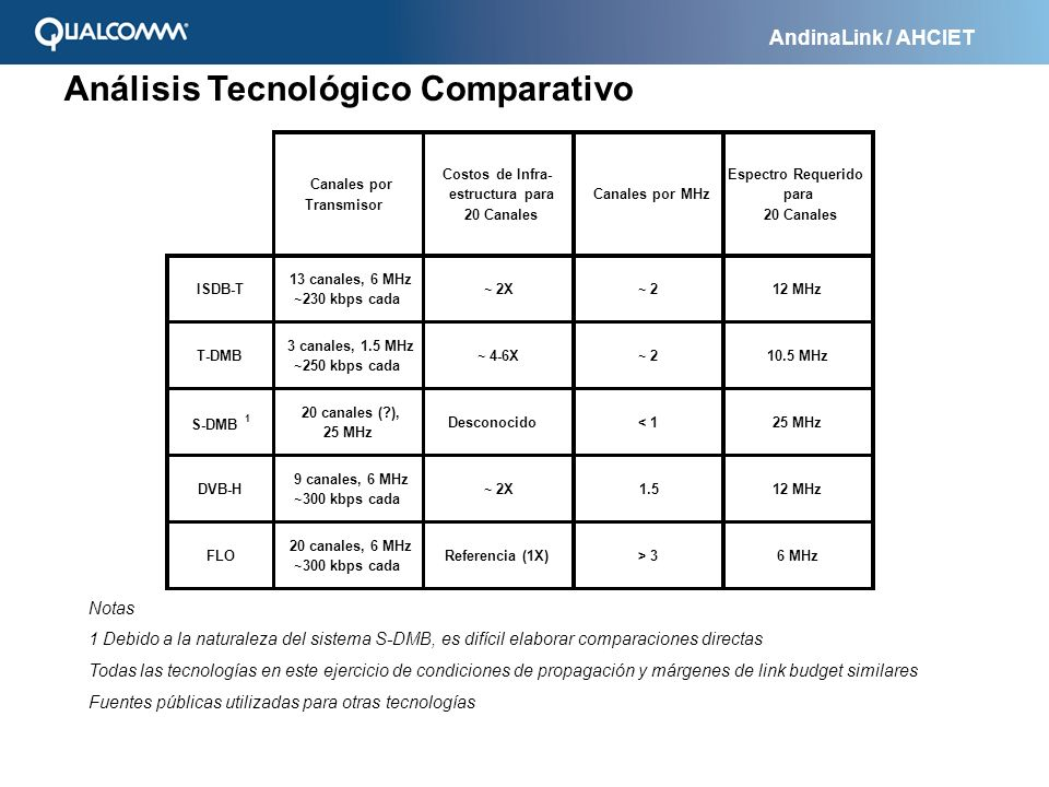 AndinaLink / AHCIET Análisis Tecnológico Comparativo Canales por Transmisor Costos de Infra- estructura para 20 Canales Canales por MHz Espectro Reque