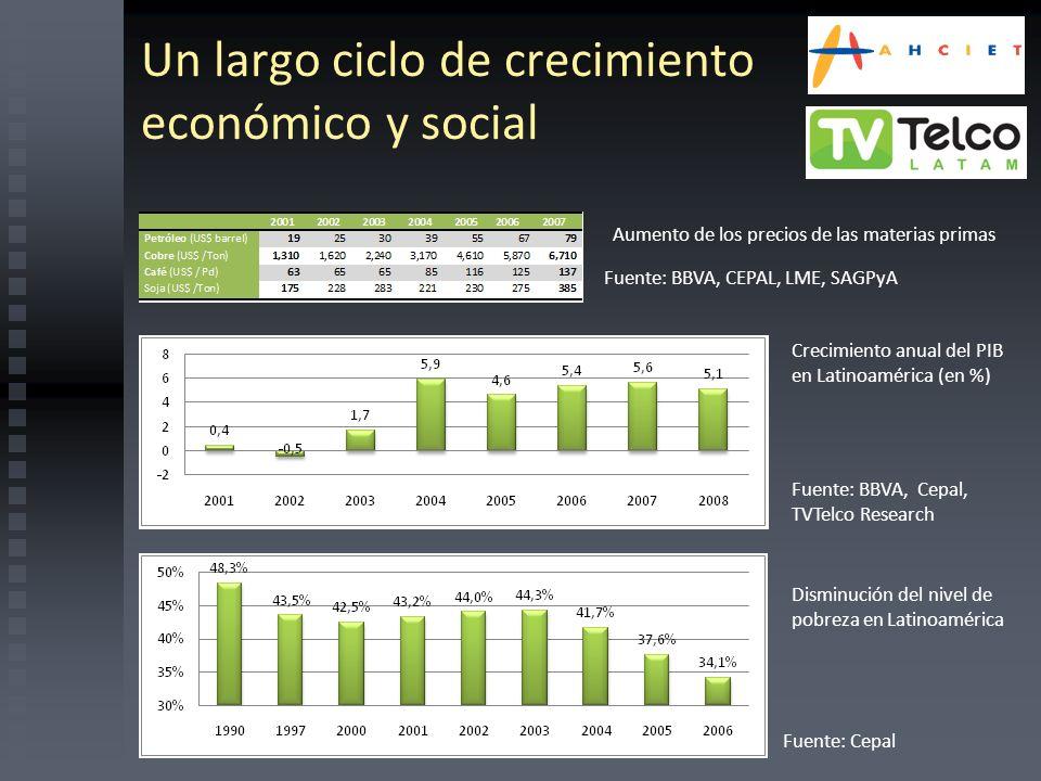 Un largo ciclo de crecimiento económico y social Aumento de los precios de las materias primas Crecimiento anual del PIB en Latinoamérica (en %) Fuent