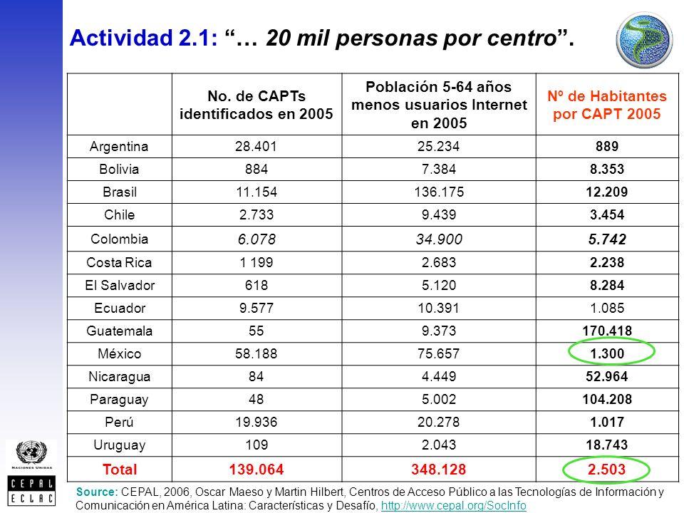 Source: CEPAL, 2006, Oscar Maeso y Martin Hilbert, Centros de Acceso Público a las Tecnologías de Información y Comunicación en América Latina: Características y Desafío, http://www.cepal.org/SocInfohttp://www.cepal.org/SocInfo No.