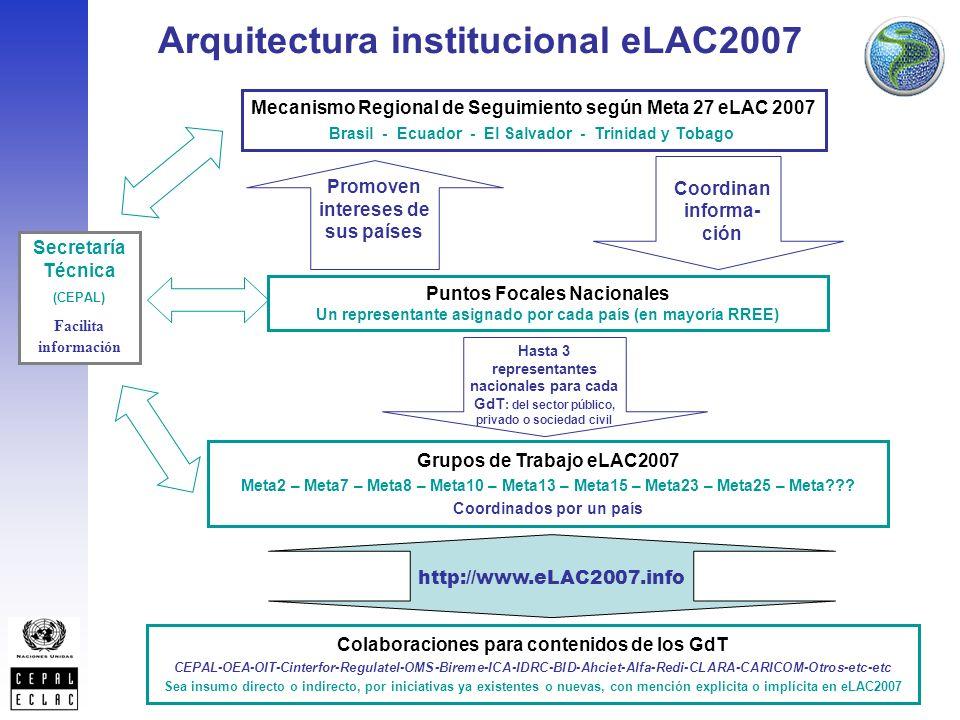 Grupos de Trabajo eLAC2007 Meta2 – Meta7 – Meta8 – Meta10 – Meta13 – Meta15 – Meta23 – Meta25 – Meta .