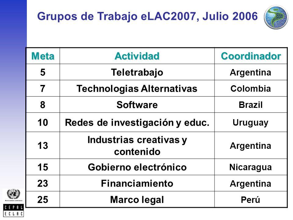 Grupos de Trabajo eLAC2007, Julio 2006MetaActividadCoordinador 5Teletrabajo Argentina 7Technologias Alternativas Colombia 8Software Brazil 10Redes de investigación y educ.