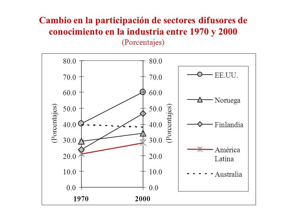 Cambio en la participación de sectores difusores de conocimiento en la industria entre 1970 y 2000 (Porcentajes) 0.0 10.0 20.0 30.0 40.0 50.0 60.0 70.0 80.0 19702000 (Porcentajes) 0.0 10.0 20.0 30.0 40.0 50.0 60.0 70.0 80.0 (Porcentajes) Singapur Corea Malasia Filipinas Taiwan América Latina India