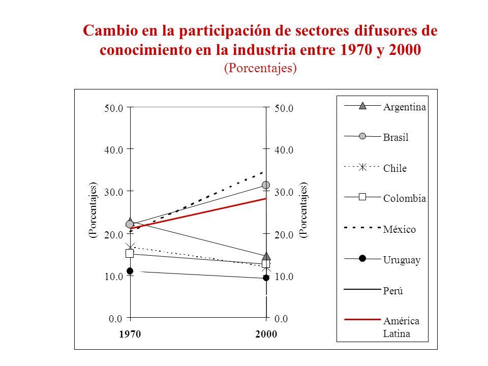 0.0 10.0 20.0 30.0 40.0 50.0 19702000 (Porcentajes) 0.0 10.0 20.0 30.0 40.0 50.0 (Porcentajes) Argentina Brasil Chile Colombia México Uruguay Perú América Latina Cambio en la participación de sectores difusores de conocimiento en la industria entre 1970 y 2000 (Porcentajes)