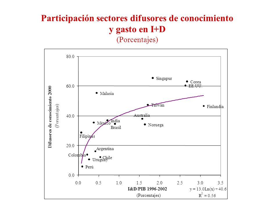 Participación sectores difusores de conocimiento y gasto en I+D (Porcentajes) Finlandia EE.UU.