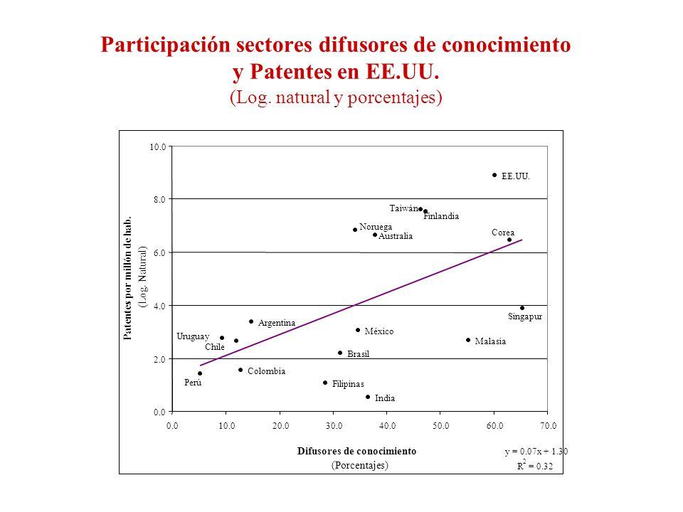 Participación sectores difusores de conocimiento y Patentes en EE.UU.