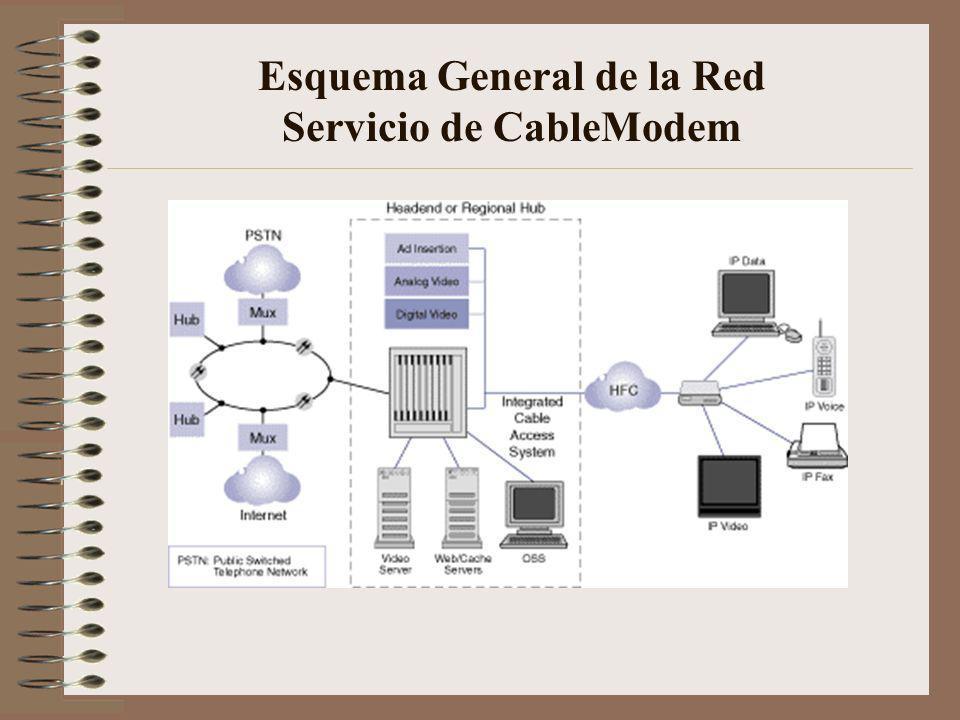 Esquema General de la Red Servicio de CableModem