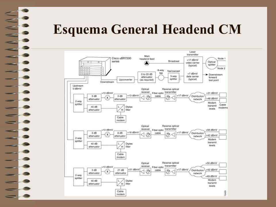 Elementos Red de Cablemodems Sistema de Telecomunicaciones por Cable (Tipicamente arquitectura HFC) CMTS = Cable Modem termination System Router que actua como interfase entre la red de datos y la red de RF.