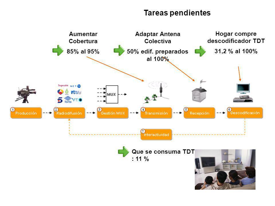 Tareas pendientes Aumentar Cobertura 85% al 95% Adaptar Antena Colectiva 50% edif. preparados al 100% Hogar compre descodificador TDT 31,2 % al 100% Q