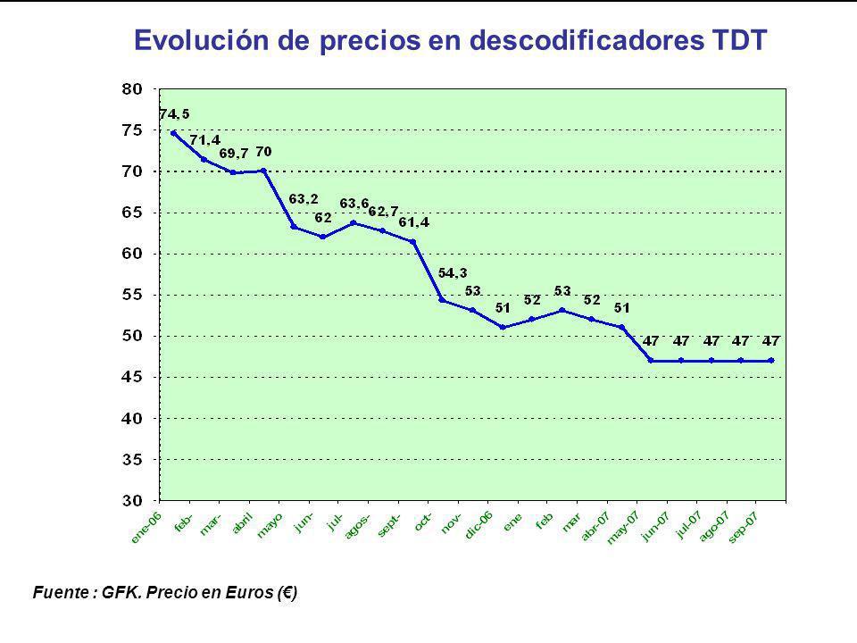 Fuente : GFK. Precio en Euros () Evolución de precios en descodificadores TDT