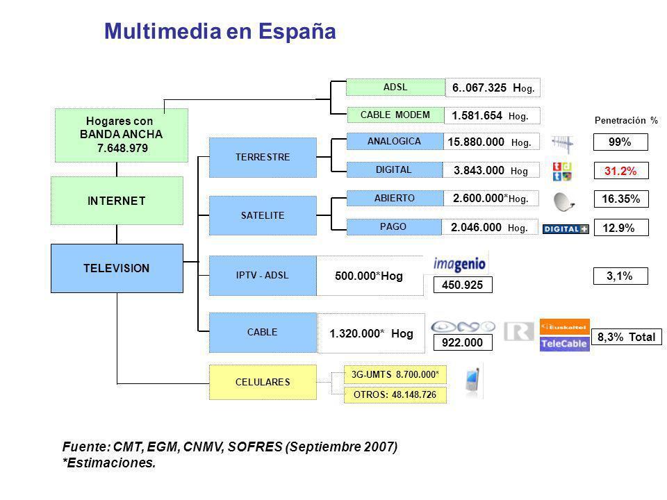 Hogares con BANDA ANCHA 7.648.979 INTERNET TELEVISION TERRESTRE SATELITE CABLE ANALOGICA DIGITAL CELULARES 3G-UMTS 8.700.000* OTROS: 48.148.726 IPTV -