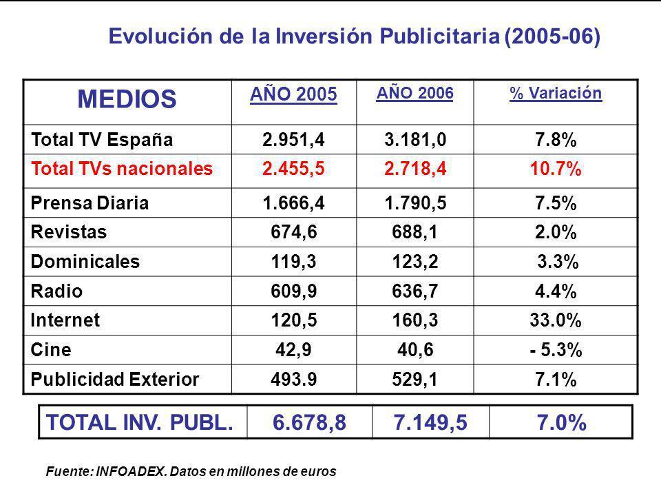 MEDIOS AÑO 2005 AÑO 2006% Variación Total TV España2.951,43.181,07.8% Total TVs nacionales2.455,52.718,410.7% Prensa Diaria1.666,41.790,57.5% Revistas