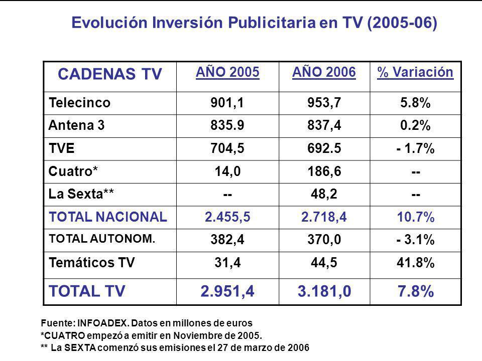CADENAS TV AÑO 2005AÑO 2006% Variación Telecinco901,1953,75.8% Antena 3835.9837,40.2% TVE704,5692.5- 1.7% Cuatro*14,0186,6-- La Sexta**--48,2-- TOTAL