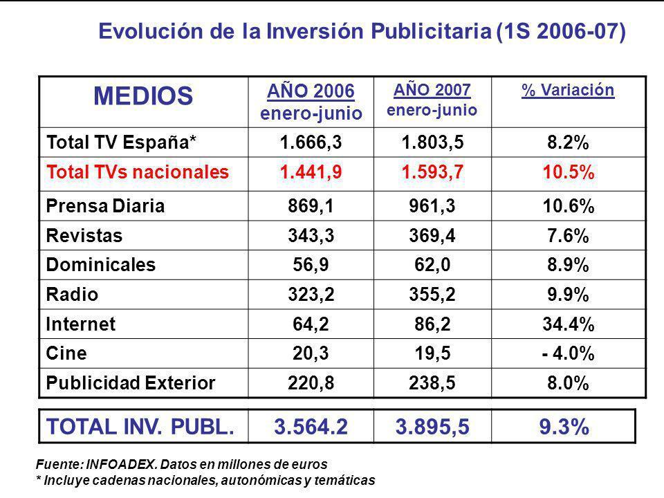 TOTAL INV. PUBL.3.564.23.895,59.3% Fuente: INFOADEX. Datos en millones de euros * Incluye cadenas nacionales, autonómicas y temáticas MEDIOS AÑO 2006