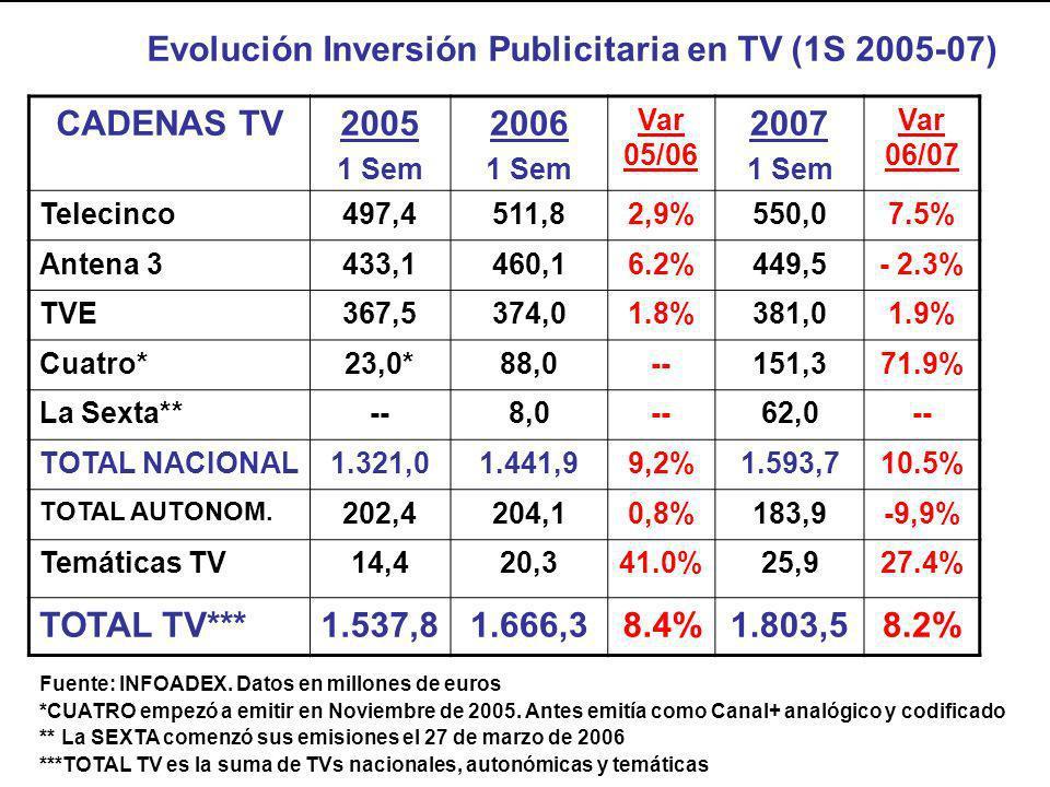 CADENAS TV2005 1 Sem 2006 1 Sem Var 05/06 2007 1 Sem Var 06/07 Telecinco497,4511,82,9%550,07.5% Antena 3433,1460,16.2%449,5- 2.3% TVE367,5374,01.8%381