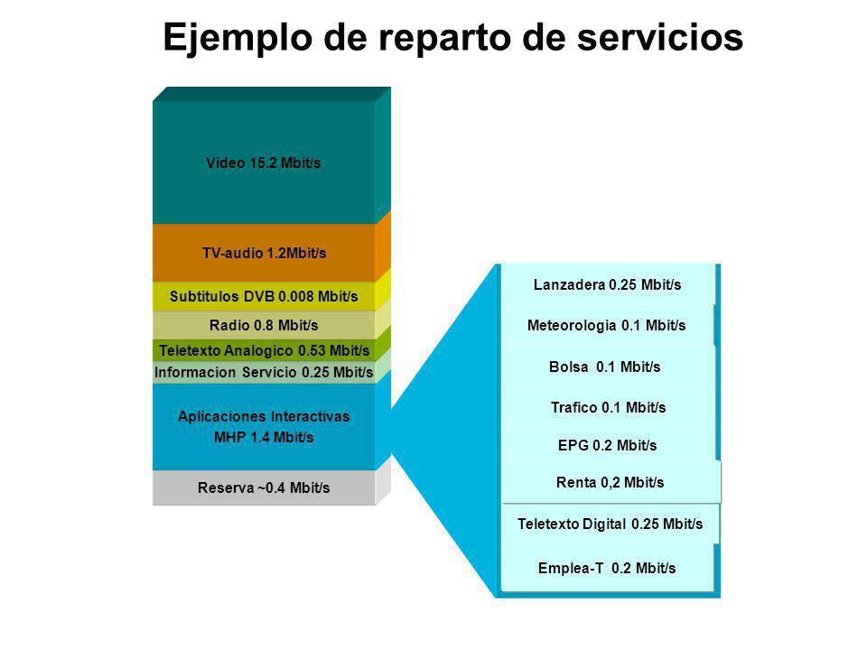 Reserva ~0.4 Mbit/s Aplicaciones Interactivas MHP 1.4 Mbit/s Informacion Servicio 0.25 Mbit/s Teletexto Analogico 0.53 Mbit/s Radio 0.8 Mbit/s Ejemplo