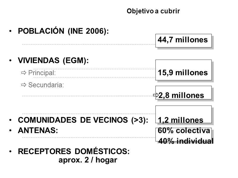 Objetivo a cubrir POBLACIÓN (INE 2006): 44,7 millones VIVIENDAS (EGM): Principal: 15,9 millones Secundaria: 2,8 millones COMUNIDADES DE VECINOS (>3):