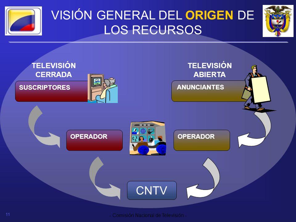 11 - Comisión Nacional de Televisión - VISIÓN GENERAL DEL ORIGEN DE LOS RECURSOS ANUNCIANTES OPERADOR SUSCRIPTORES OPERADOR CNTV TELEVISIÓN CERRADA TE