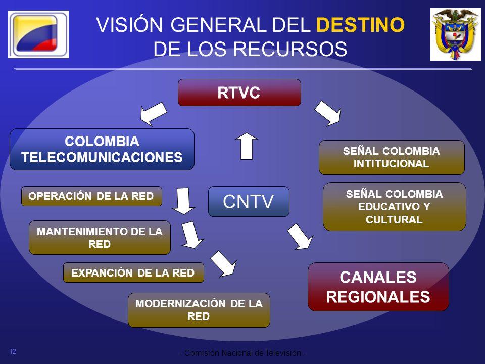 12 - Comisión Nacional de Televisión - VISIÓN GENERAL DEL DESTINO DE LOS RECURSOS SEÑAL COLOMBIA EDUCATIVO Y CULTURAL SEÑAL COLOMBIA INTITUCIONAL RTVC
