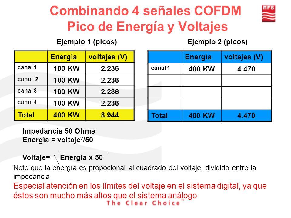 Combinando 4 señales COFDM Pico de Energía y Voltajes Energíavoltajes (V) canal 1 100 KW2.236 canal 2 100 KW2.236 canal 3 100 KW2.236 canal 4 100 KW2.