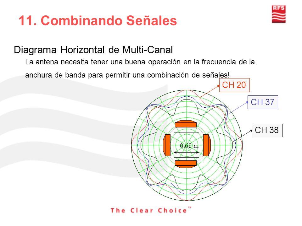 CH 20 CH 37 CH 38 0,68 m Diagrama Horizontal de Multi-Canal La antena necesita tener una buena operación en la frecuencia de la anchura de banda para