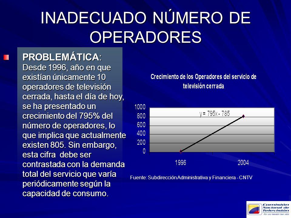 INADECUADO NÚMERO DE OPERADORES PROBLEMÁTICA: Desde 1996, año en que existían únicamente 10 operadores de televisión cerrada, hasta el día de hoy, se