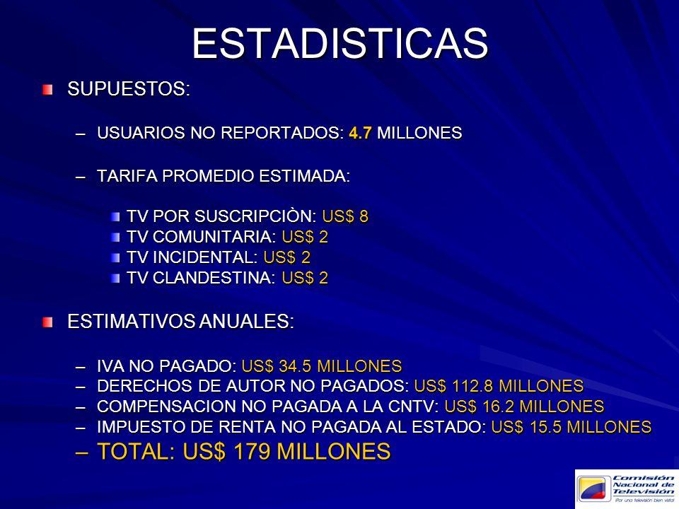 ESTADISTICASSUPUESTOS: –USUARIOS NO REPORTADOS: 4.7 MILLONES –TARIFA PROMEDIO ESTIMADA: TV POR SUSCRIPCIÒN: US$ 8 TV COMUNITARIA: US$ 2 TV INCIDENTAL:
