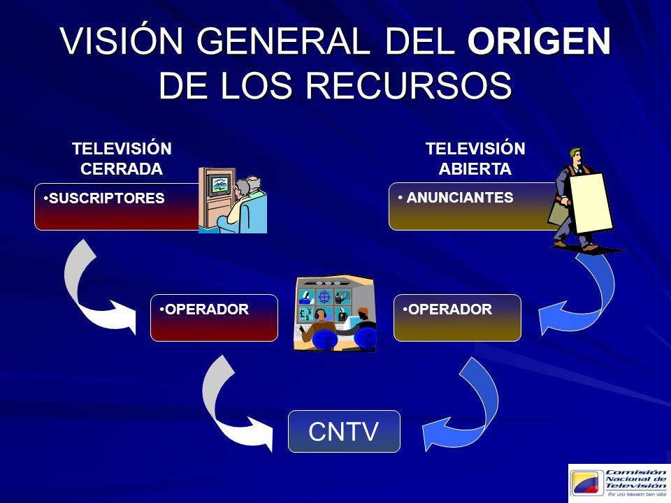 VISIÓN GENERAL DEL ORIGEN DE LOS RECURSOS ANUNCIANTES OPERADOR SUSCRIPTORES OPERADOR CNTV TELEVISIÓN CERRADA TELEVISIÓN ABIERTA