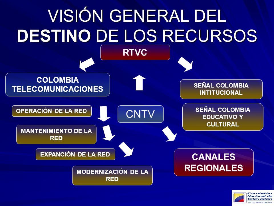 VISIÓN PARTICULAR DEL ORIGEN Y DESTINO DE LOS RECURSOS DIRECCION GENERAL CNTV CONCESIONES ASIGNACIÓN Y USO DE FRECUENCIAS COMPENSACIONES POR PAUTA DE TV POR SUSCRIPCIÓN APORTES POR PAUTA OTROS INGREOS COMPENSACIÓN POR VENTAS BRUTAS TV PRIVADA COMPENSACIÓN Y PAUTA TV SATELITAL COMPENSACIÓN TV POR SUSCRIPCIÓN ADMINISTRACIÓN GASTOS GENERALES DEMANDAS INVERSIÓN EN PROYECTOS CNTV TRANSFERENCIAS ORDINARIAS PROGRAMACIÓN TV PUBLICA Y GASTOS DE LA RED TV SOCIAL CANAL INSTITUCIONAL TV REGIONAL FONDO PARA EL DESARROLLO DE LA TV
