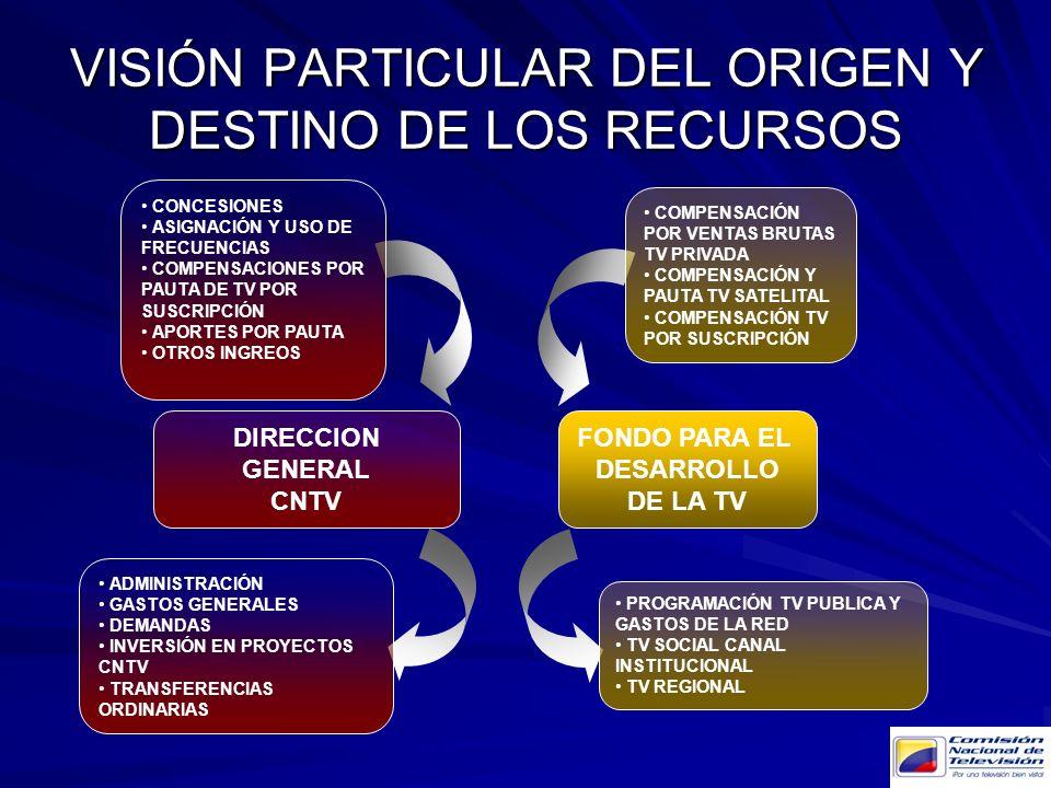 VISIÓN PARTICULAR DEL ORIGEN Y DESTINO DE LOS RECURSOS DIRECCION GENERAL CNTV CONCESIONES ASIGNACIÓN Y USO DE FRECUENCIAS COMPENSACIONES POR PAUTA DE