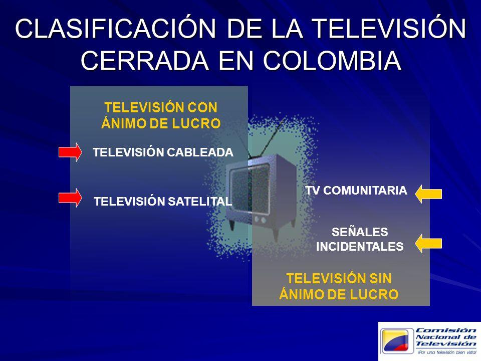 CLASIFICACIÓN DE LA TELEVISIÓN CERRADA EN COLOMBIA TELEVISIÓN CON ÁNIMO DE LUCRO TELEVISIÓN SIN ÁNIMO DE LUCRO TELEVISIÓN CABLEADA TELEVISIÓN SATELITA