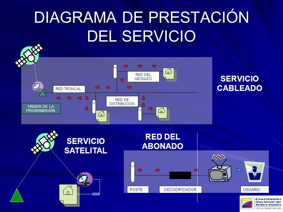DIAGRAMA DE PRESTACIÓN DEL SERVICIO RED TRONCAL RED DE DISTRIBUCIÓN RED DEL ABONADO ORIGEN DE LA PROGRAMACIÓN POSTEDECODIFICADORUSUARIO SERVICIO CABLE