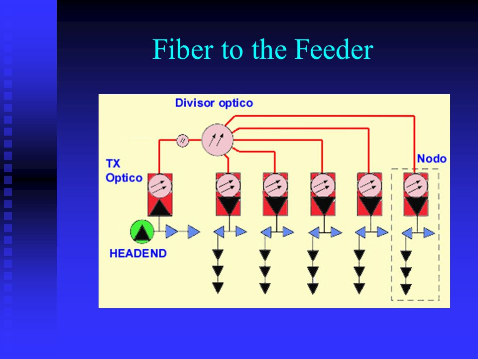 Fiber to the Feeder