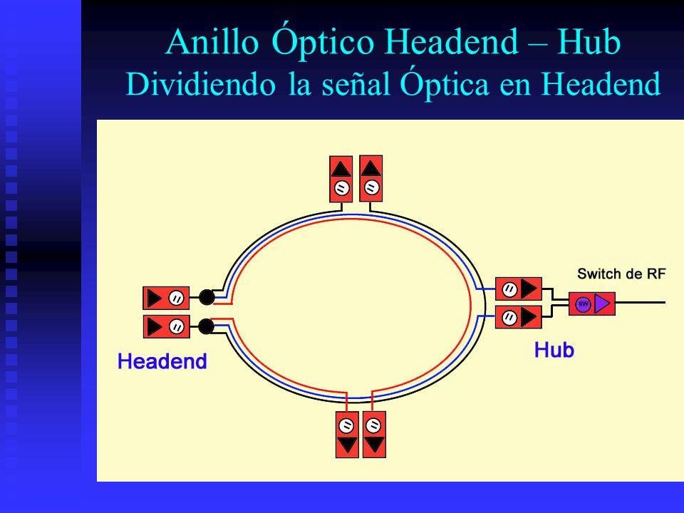 Anillo Óptico Headend – Hub Dividiendo la señal Óptica en Headend