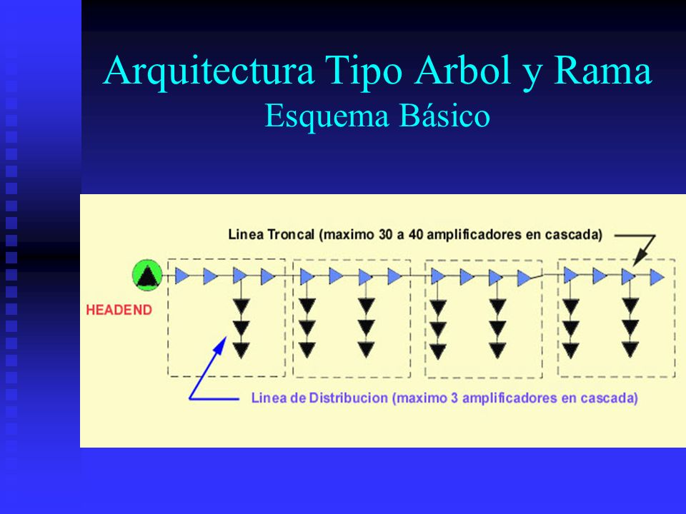Arquitectura Tipo Arbol y Rama Calidad de señal muy dependiente de la ubicación del cliente respecto al headend.