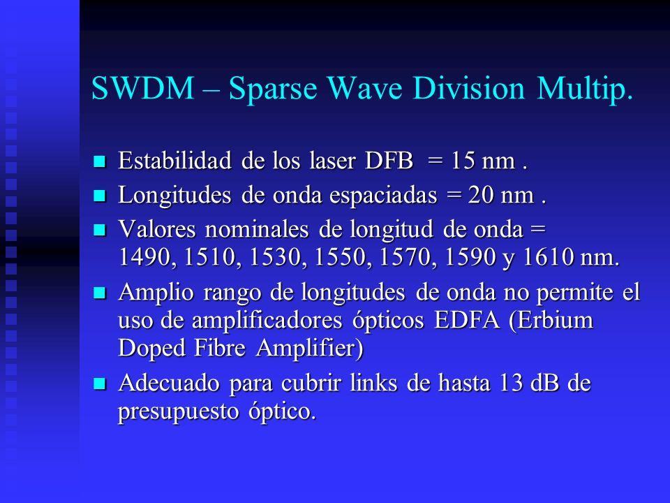 SWDM – Sparse Wave Division Multip. Estabilidad de los laser DFB = 15 nm. Estabilidad de los laser DFB = 15 nm. Longitudes de onda espaciadas = 20 nm.