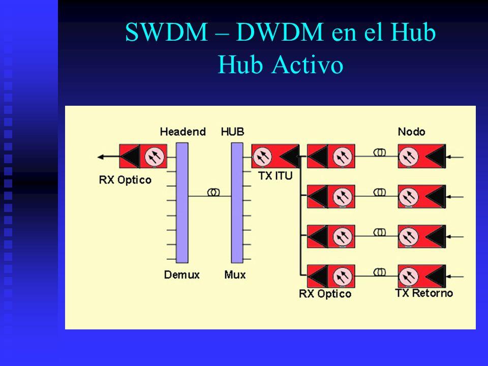 SWDM – DWDM en el Hub Hub Activo