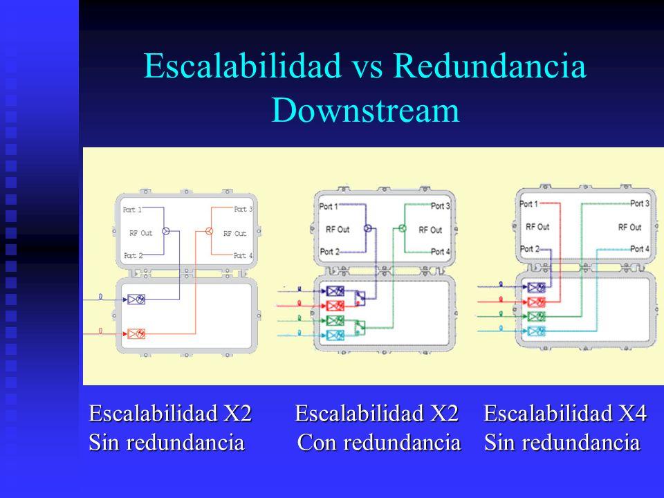 Escalabilidad vs Redundancia Downstream Escalabilidad X2 Escalabilidad X2 Escalabilidad X4 Sin redundancia Con redundancia Sin redundancia