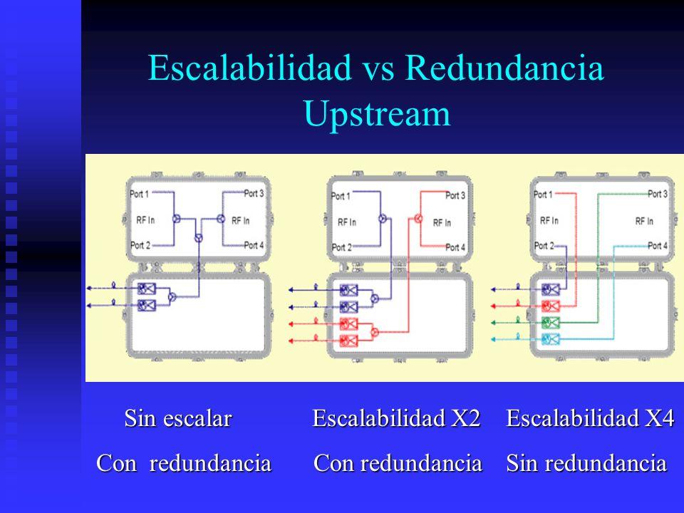 Escalabilidad vs Redundancia Upstream Sin escalar Escalabilidad X2 Escalabilidad X4 Sin escalar Escalabilidad X2 Escalabilidad X4 Con redundancia Con