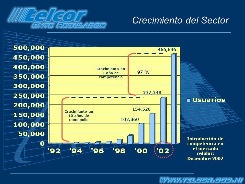 Crecimiento del Sector Crecimiento en 10 años de monopolio Crecimiento en 1 año de competencia Introducción de competencia en el mercado celular: Diciembre 2002 466,646 237,248 154,526 102,860 97 %