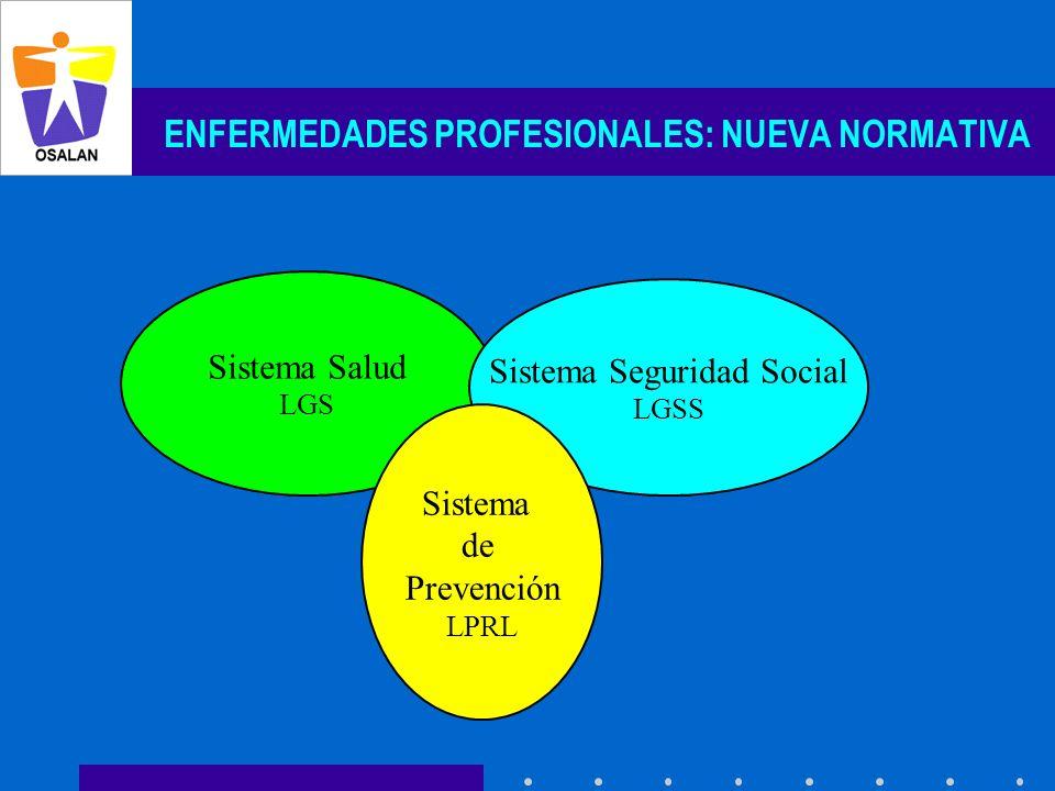 ENFERMEDADES PROFESIONALES: NUEVA NORMATIVA Sistema Salud LGS Sistema Seguridad Social LGSS Sistema de Prevención LPRL
