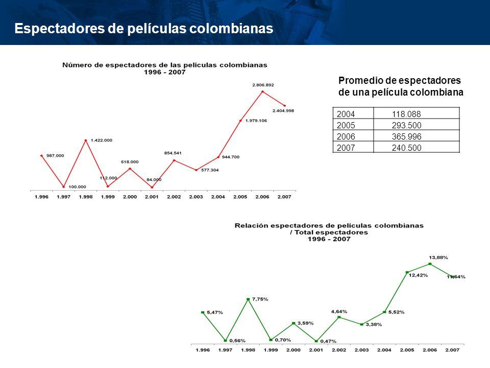 inisterio de Cultura República de Colombia Espectadores de películas colombianas Promedio de espectadores de una película colombiana 2004118.088 2005293.500 2006365.996 2007240.500